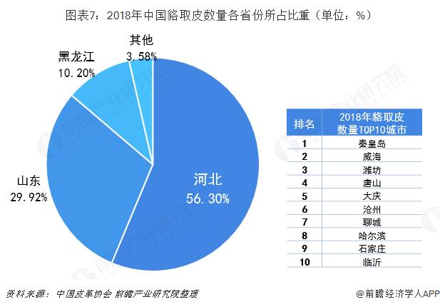 图表7:2018年中国貉取皮数量各省份所占比重(单位:%)