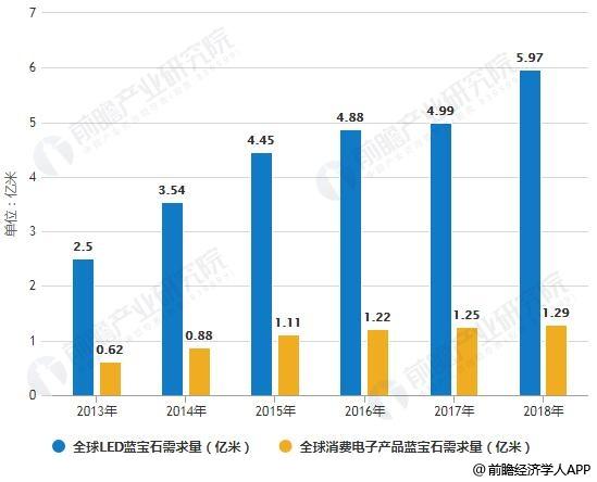 2013-2018年全球蓝宝石材料需求量统计情况