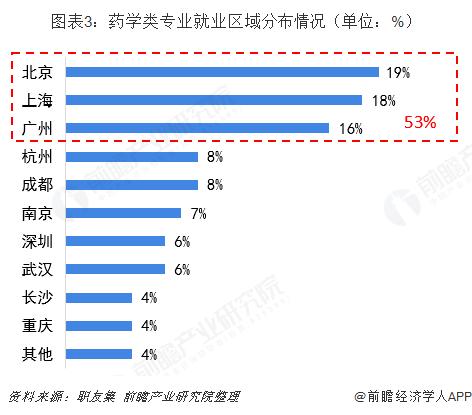 图表3:药学类专业就业区域分布情况(单位:%)