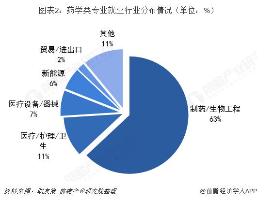 图表2:药学类专业就业行业分布情况(单位:%)