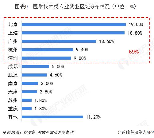 图表9:医学技术类专业就业区域分布情况(单位:%)