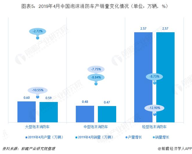 图表5:2019年4月中国泡沫消防车产销量变化情况(单位:万辆,%)