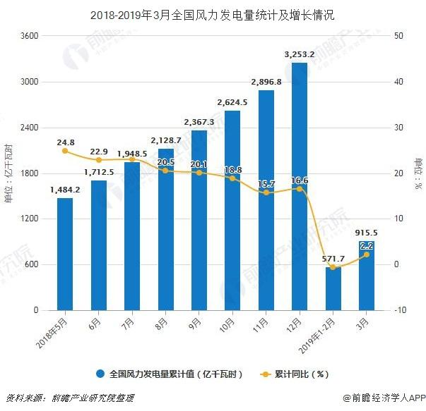 2018-2019年3月全国风力发电量统计及增长情况