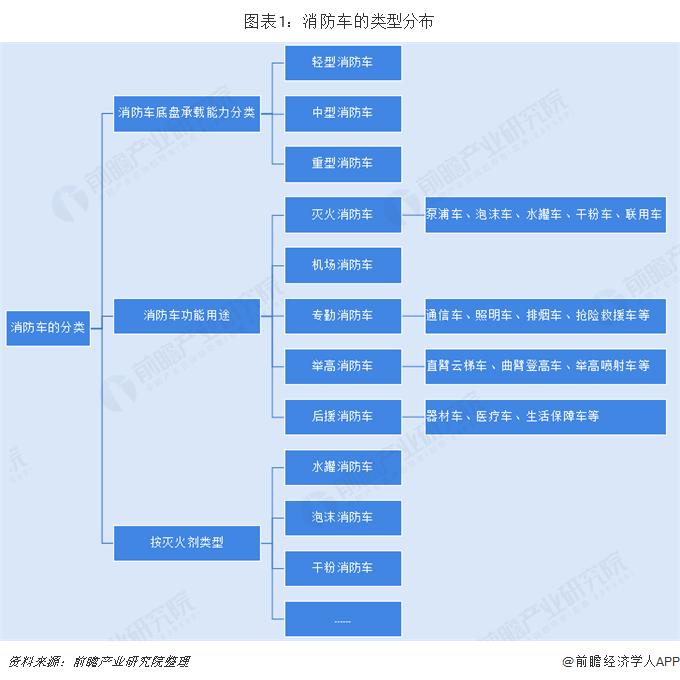 图表1:消防车的类型分布
