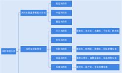 2019年1-4月:中国微型和轻型消防车市场走俏,泡沫消防车销售市场有所回暖