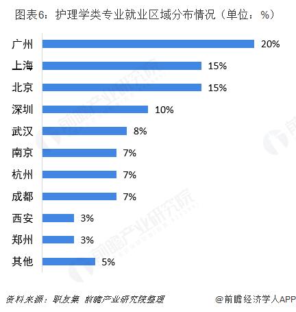 图表6:护理学类专业就业区域分布情况(单位:%)