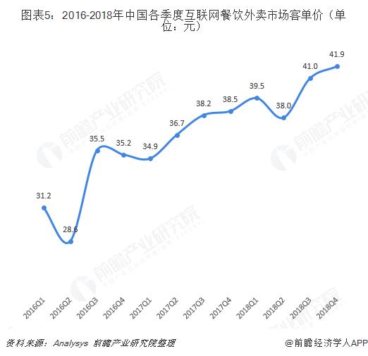 图表5:2016-2018年中国各季度互联网餐饮外卖市场客单价(单位:元)