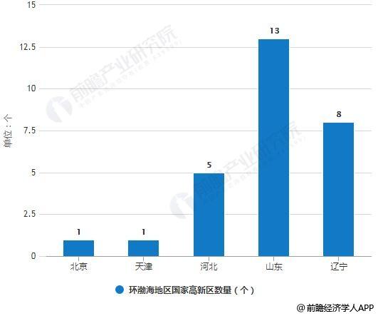 2018年底环渤海地区国家高新区数量统计情况