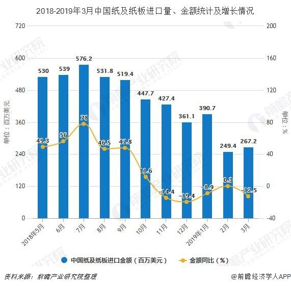 2018-2019年3月中国纸及纸板进口量、金额统计及增长情况