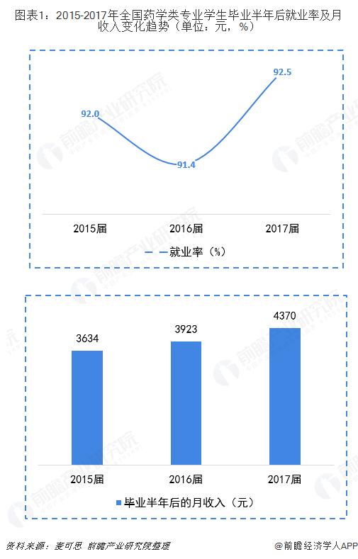 图表1:2015-2017年全国药学类专业学生毕业半年后就业率及月收入变化趋势(单位:元,%)