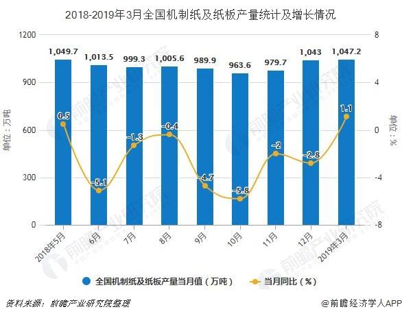 2018-2019年3月全国机制纸及纸板产量统计及增长情况
