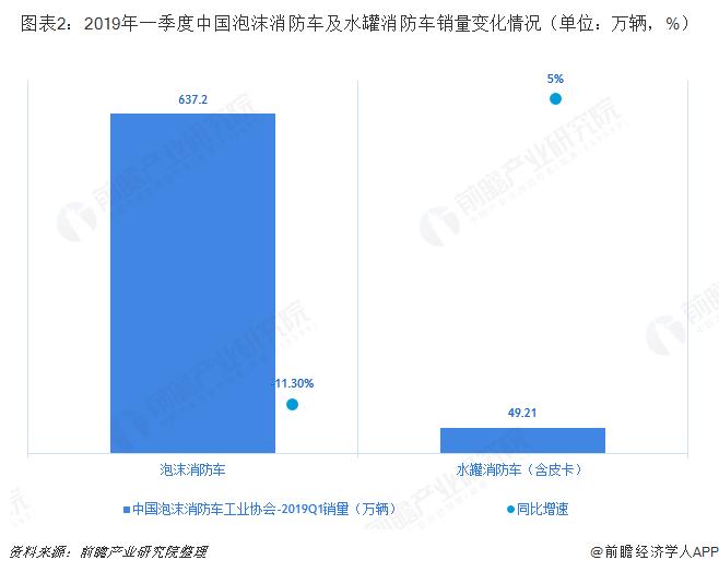 图表2:2019年一季度中国泡沫消防车及水罐消防车销量变化情况(单位:万辆,%)