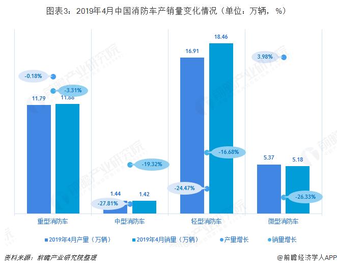 图表3:2019年4月中国消防车产销量变化情况(单位:万辆,%)
