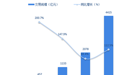 2018年<em>互联网</em><em>餐饮</em>外卖行业发展现状与市场趋势分析 延续高速发展势头【组图】