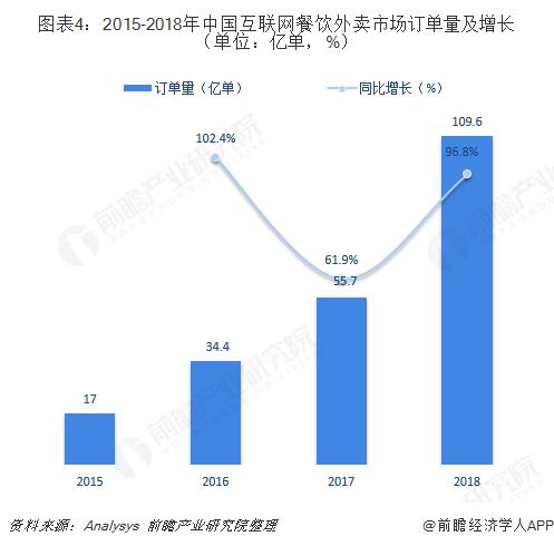 图表4:2015-2018年中国互联网餐饮外卖市场订单量及增长(单位:亿单,%)