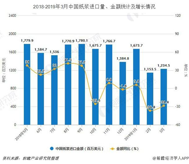 2018-2019年3月中国纸浆进口量、金额统计及增长情况