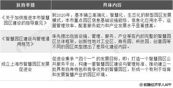 上海市智慧园区建设扶持举措分析情况
