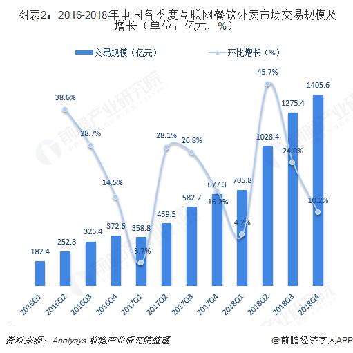 图表2:2016-2018年中国各季度互联网餐饮外卖市场交易规模及增长(单位:亿元,%)