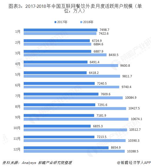 图表3:2017-2018年中国互联网餐饮外卖月度活跃用户规模(单位:万人)