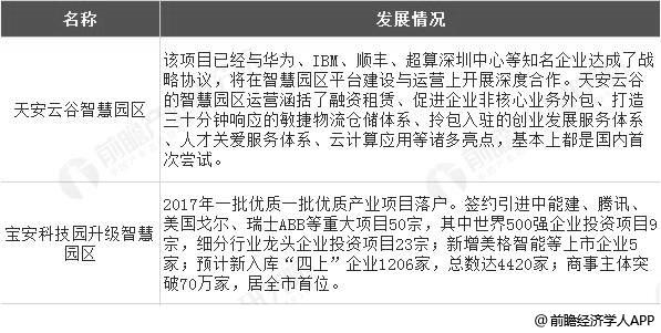 深圳市智慧园区发展概况分析情况