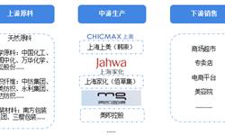 预见2019:《中国<em>面膜</em>产业全景图谱》(附:政策汇总、市场现状、竞争格局、发展前景等)
