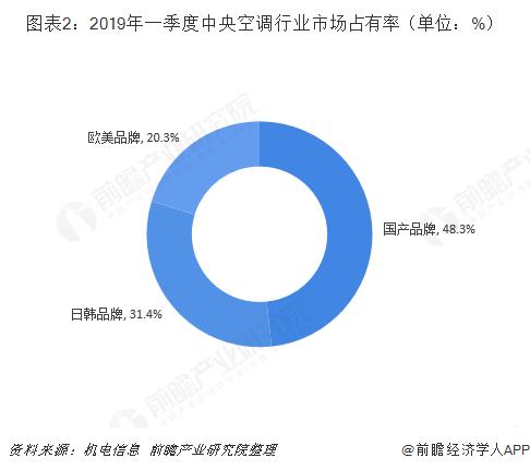 图表2:2019年一季度中央空调行业市场占有率(单位:%)