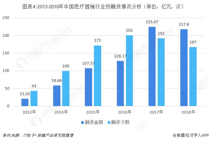 图表4:2013-2018年中国医疗器械行业投融资情况分析(单位:亿元,次)