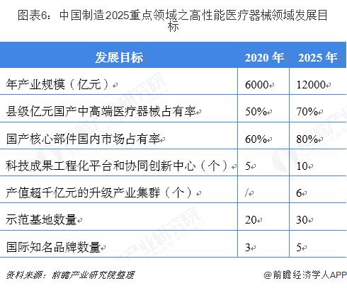 图表6:中国制造2025重点领域之高性能医疗器械领域发展目标