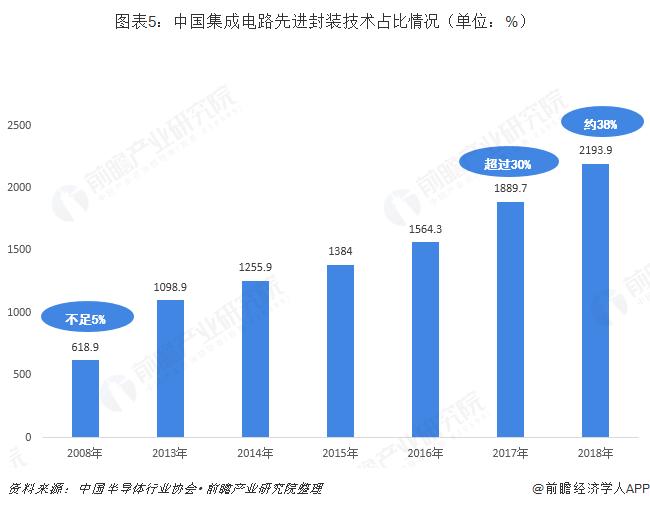 图表5:中国集成电路先进封装技术占比情况(单位:%)