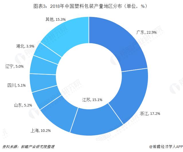 图表3:2018年中国塑料包装产量地区分布(单位,%)