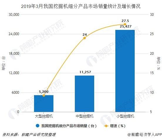 2019年3月我国挖掘机细分产品市场销量统计及增长情况
