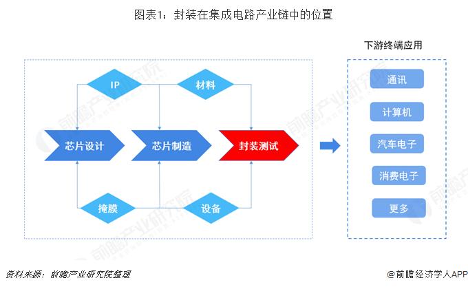 图表1:封装在集成电路产业链中的位置