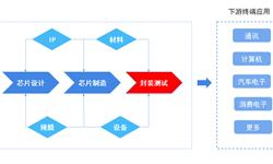 2018年中国集成电路封装行业市场现状与发展趋势  行业现阶段一些发展趋势可转化为机遇【组图】