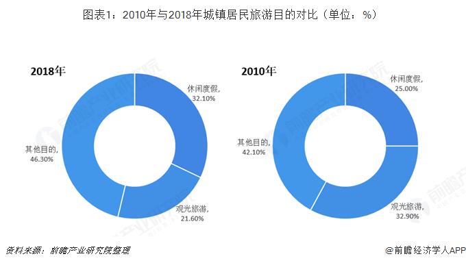 图表1:2010年与2018年城镇居民旅游目的对比(单位:%)
