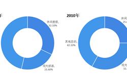 2018年<em>旅游</em>行业市场现状与发展趋势 <em>旅游</em>产业结构发生转变【组图】