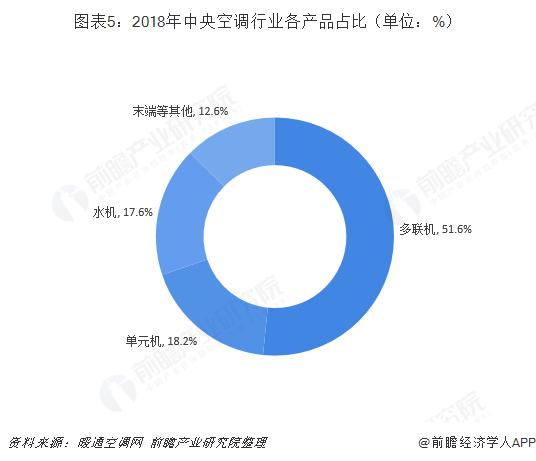 图表5:2018年中央空调行业各产品占比(单位:%)