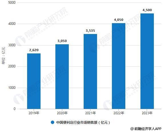 2019-2024年中国便利店行业市场销售额统计情况及预测