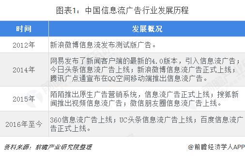 图表1:中国信息流广告行业发展历程