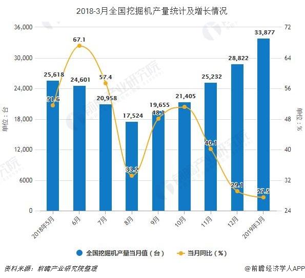 2018-3月全国挖掘机产量统计及增长情况