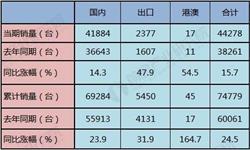 2019年前3月中国挖掘机行业市场分析:<em>产量</em>超过8.3万台,销量接近7.5万台