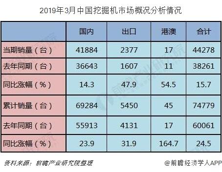 2019年3月中国挖掘机市场概况分析情况