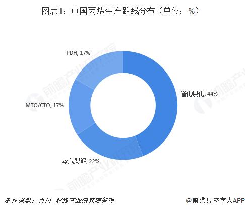 图表1:中国丙烯生产路线分布(单位:%)