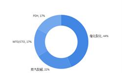 2018年丙烯行业市场现状与发展趋势分析 PDH项目受追捧【组图】