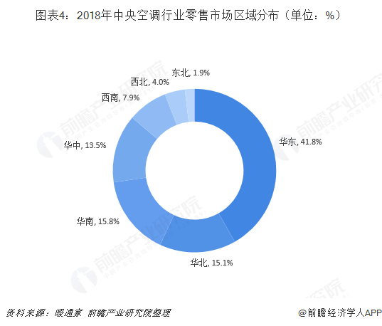 图表4:2018年中央空调行业零售市场区域分布(单位:%)