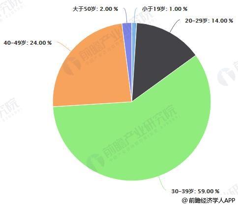 2018年中国在线教育用户规模年龄分布占比统计情况