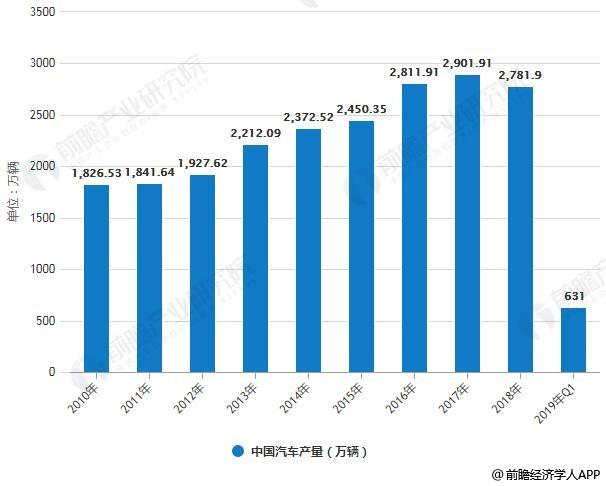 2010-2019年Q1中国汽车产销规模统计情况