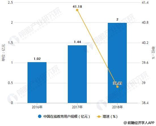 2016-2018年中国在线教育用户规模统计及增长情况