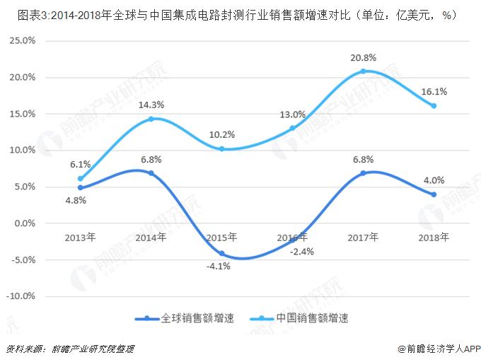 图表3:2014-2018年全球与中国集成电路封测行业销售额增速对比(单位:亿美元,%)