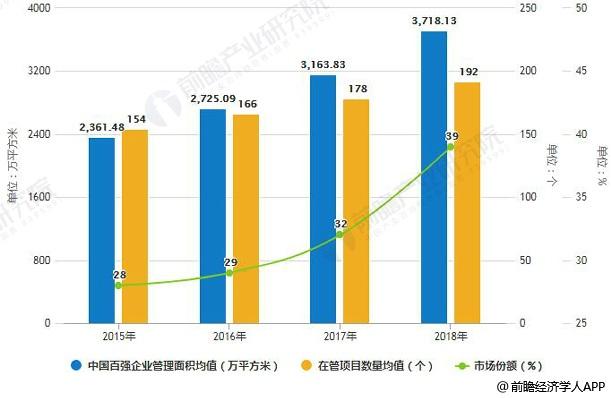 2015-2018年中国百强企业管理规模及市场份额统计情况