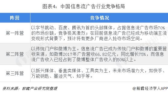 图表4:中国信息流广告行业竞争格局